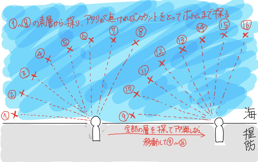 メバリング 探り方 基本 初心者 扇状 順番 表層 ボトム どうやって 釣る ビギナー おすすめ