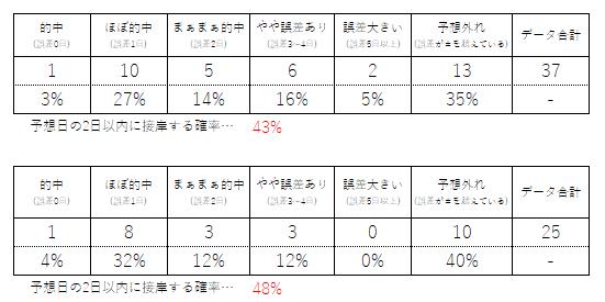 ハタハタ 秋田 接岸情報 まとめ 予想日 誤差 ズレ ずれ 確率